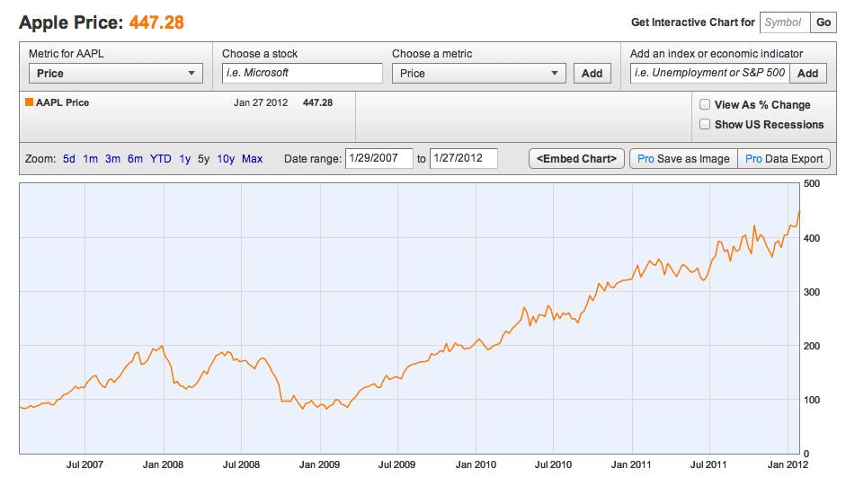 aktier med stort udbytte