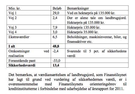 Konkurs Tønder Bank Finanstilsynets afgørelse - ProInvestor